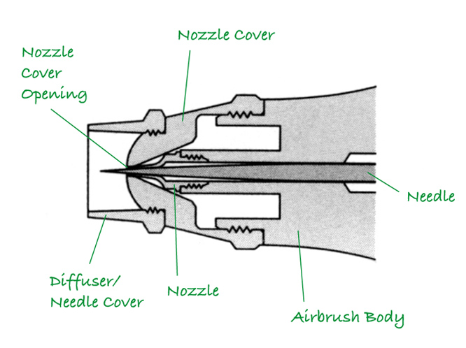 Needle Adjustment